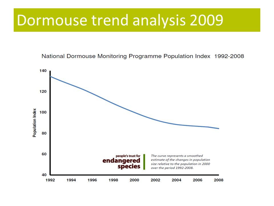 Dormouse trend analysis 2009