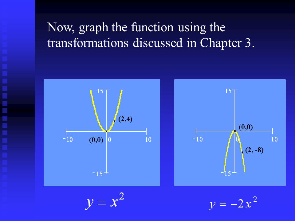 Now, graph the function using the transformations discussed in Chapter 3. (0,0) (2,4) (0,0) (2, -8)