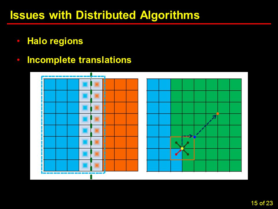 15 Task 3.5: Computational Considerations in Brownout Simulations Issues with Distributed Algorithms Halo regions Incomplete translations 15 of 23