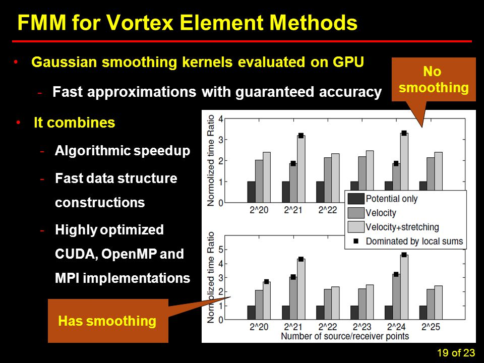 19 Task 3.5: Computational Considerations in Brownout Simulations FMM for Vortex Element Methods Gaussian smoothing kernels evaluated on GPU -Fast approximations with guaranteed accuracy It combines -Algorithmic speedup -Fast data structure constructions -Highly optimized CUDA, OpenMP and MPI implementations No smoothing Has smoothing 19 of 23