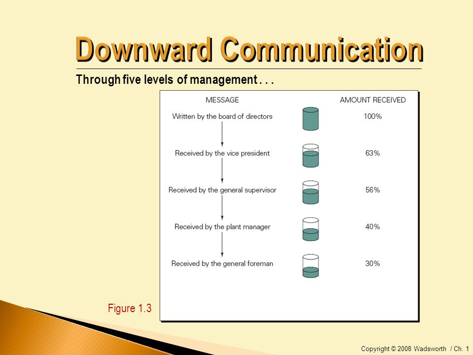 Copyright © 2008 Wadsworth / Ch. 1 Figure 1.3 Through five levels of management...
