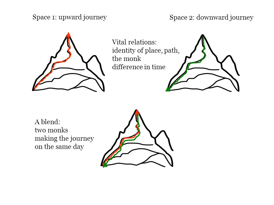 Space 1: upward journey Space 2: downward journey Vital relations: identity of place, path, the monk difference in time A blend: two monks making the journey on the same day