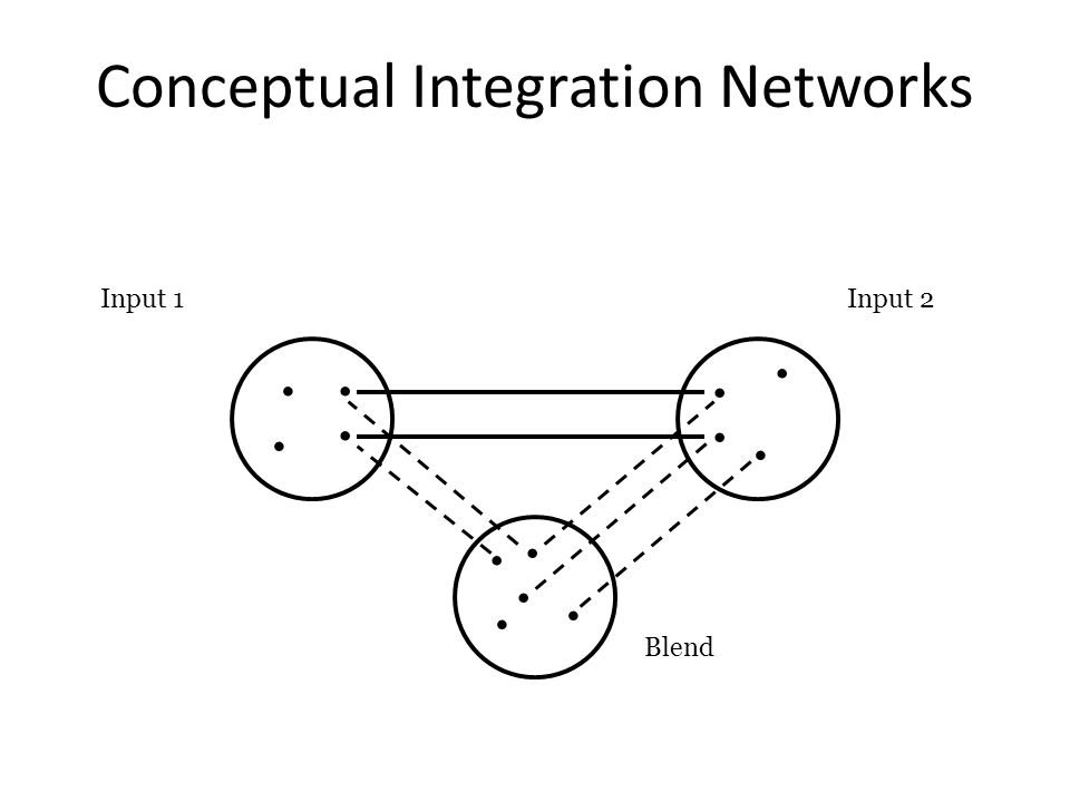 Conceptual Integration Networks Input 1 Input 2............. Blend