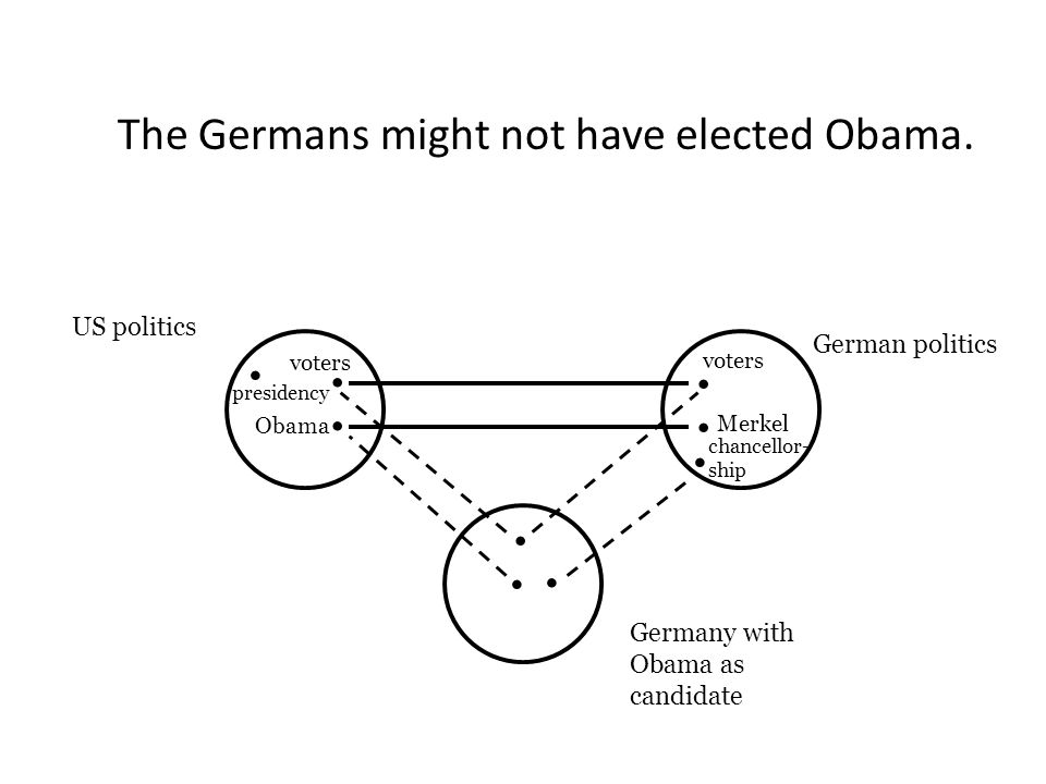 German politics US politics.........