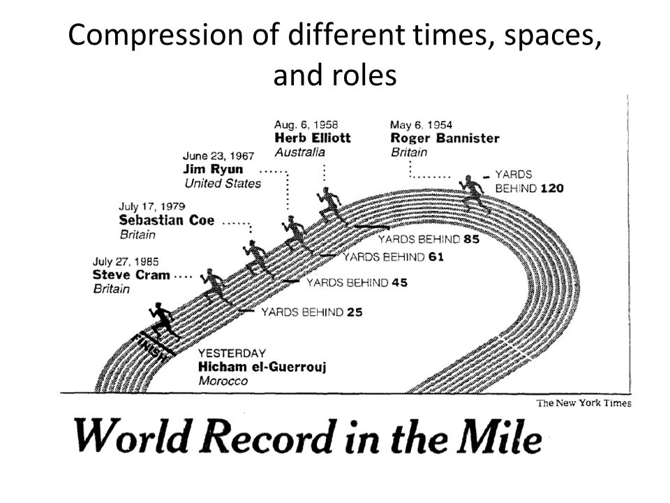 Compression of different times, spaces, and roles