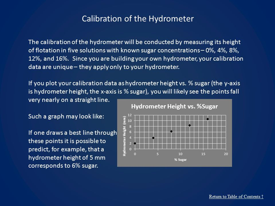 Calibration of the Hydrometer Return to Table of Contents ↑ The calibration of the hydrometer will be conducted by measuring its height of flotation in five solutions with known sugar concentrations – 0%, 4%, 8%, 12%, and 16%.
