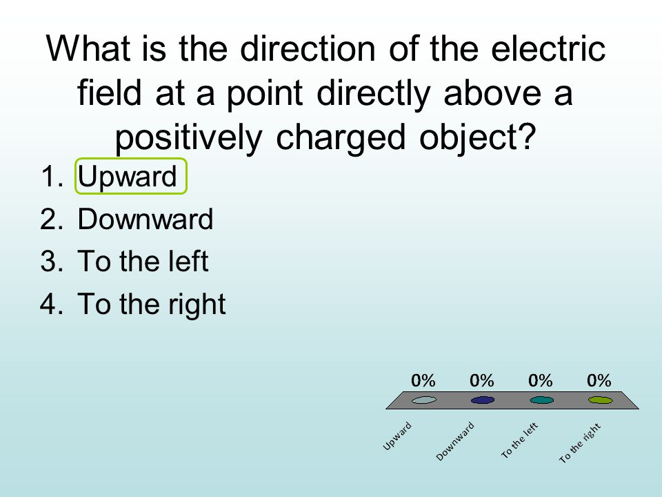 What is the direction of the electric field at a point directly above a positively charged object.