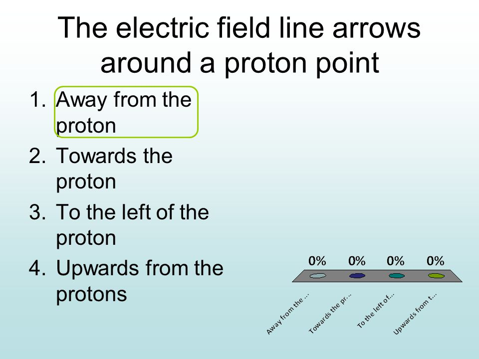 The electric field line arrows around a proton point 1.Away from the proton 2.Towards the proton 3.To the left of the proton 4.Upwards from the protons