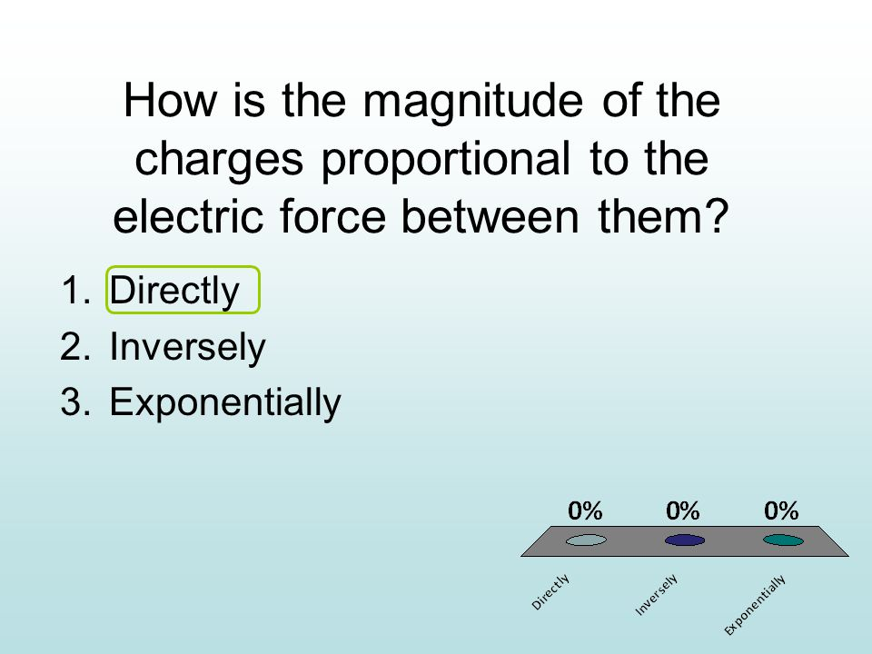 How is the magnitude of the charges proportional to the electric force between them.