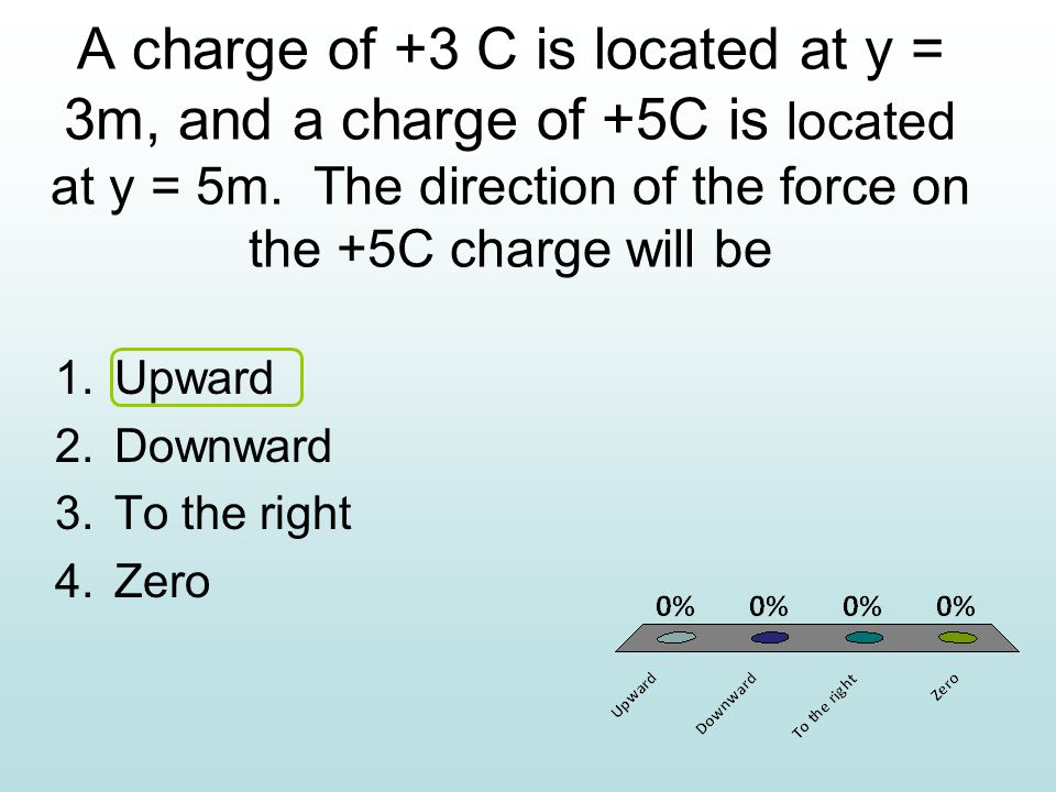 A charge of +3 C is located at y = 3m, and a charge of +5C is located at y = 5m.