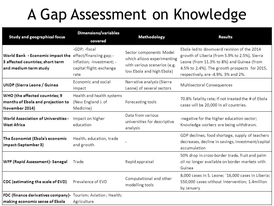 A Gap Assessment on Knowledge Study and geographical focus Dimensions/variables covered MethodologyResults World Bank - Economic impact the 3 affected countries; short term and medium term study -GDP; -fiscal effect/financing gap; - inflation; -investment; - capital flight; exchange rate Sector components Model which allows experimenting with various scenarios (e.g.