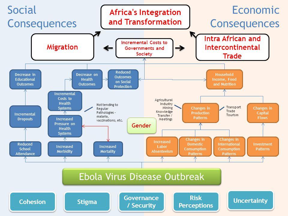 Economic Consequences Social Consequences Ebola Virus Disease Outbreak Increased Morbidity Increased Mortality Increased Pressure on Health Systems Not tending to Regular Pathologies – malaria, vaccinations, etc.