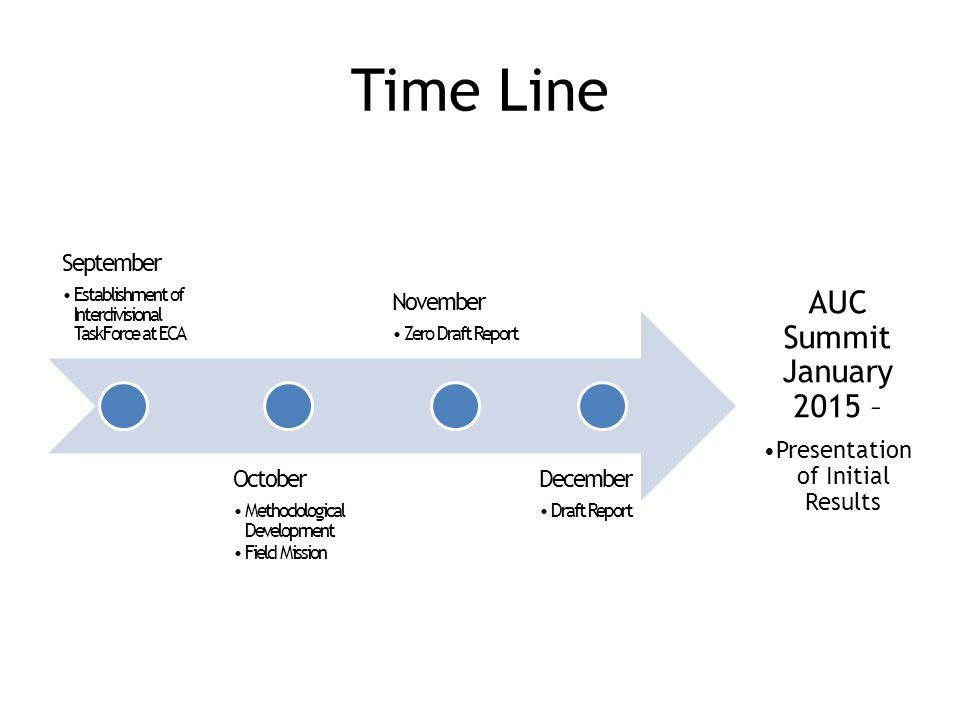 Time Line September Establishment of Interdivisional TaskForce at ECA October Methodological Development Field Mission November Zero Draft Report December Draft Report AUC Summit January 2015 – Presentation of Initial Results