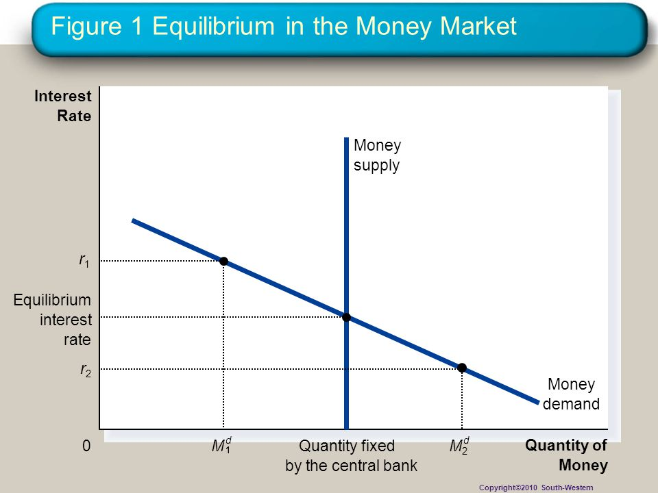 Figure 1 Equilibrium in the Money Market Quantity of Money Interest Rate 0 Money demand Quantity fixed by the central bank Money supply r2r2 M2M2 d M d r1r1 Equilibrium interest rate Copyright©2010 South-Western