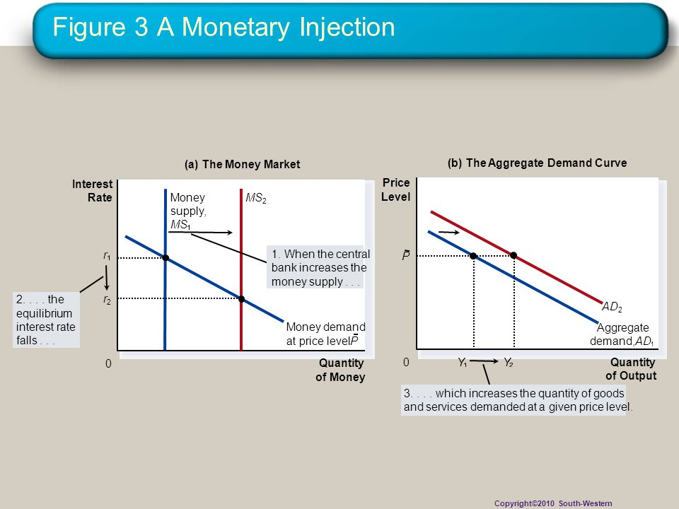 Figure 3 A Monetary Injection MS 2 Money supply, MS Aggregate demand,AD Y Y P Money demand at price levelP AD 2 Quantity of Money 0 Interest Rate r r2r2 (a) The Money Market (b) The Aggregate Demand Curve Quantity of Output 0 Price Level 3....