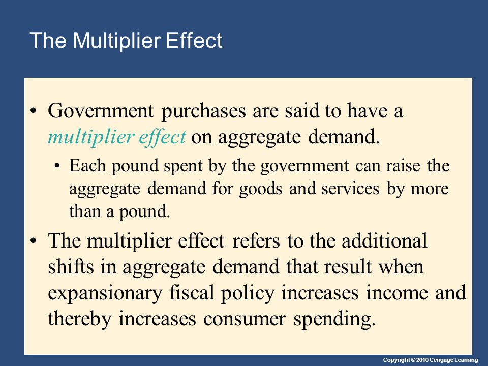Copyright © 2010 Cengage Learning The Multiplier Effect Government purchases are said to have a multiplier effect on aggregate demand.