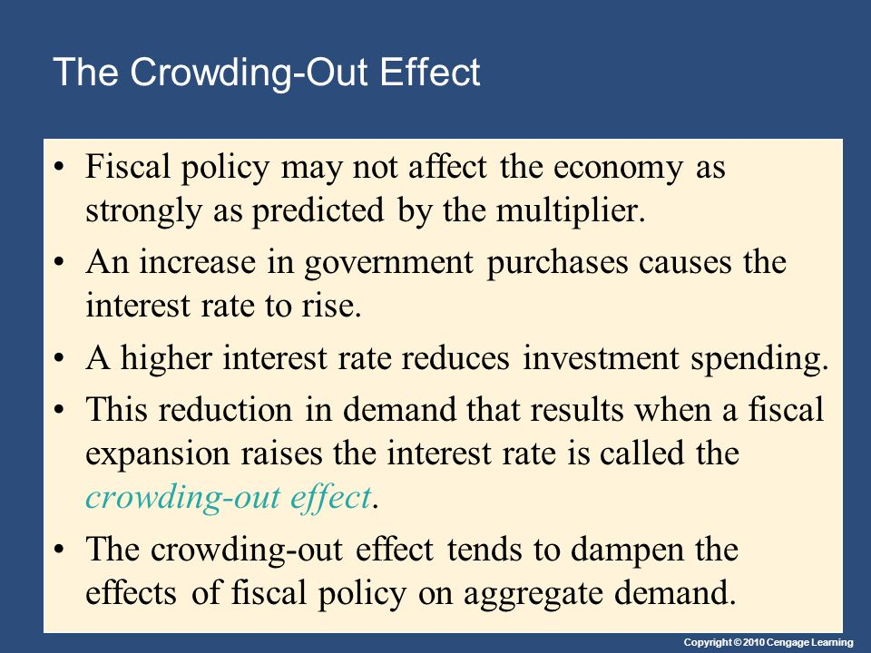 Copyright © 2010 Cengage Learning The Crowding-Out Effect Fiscal policy may not affect the economy as strongly as predicted by the multiplier.