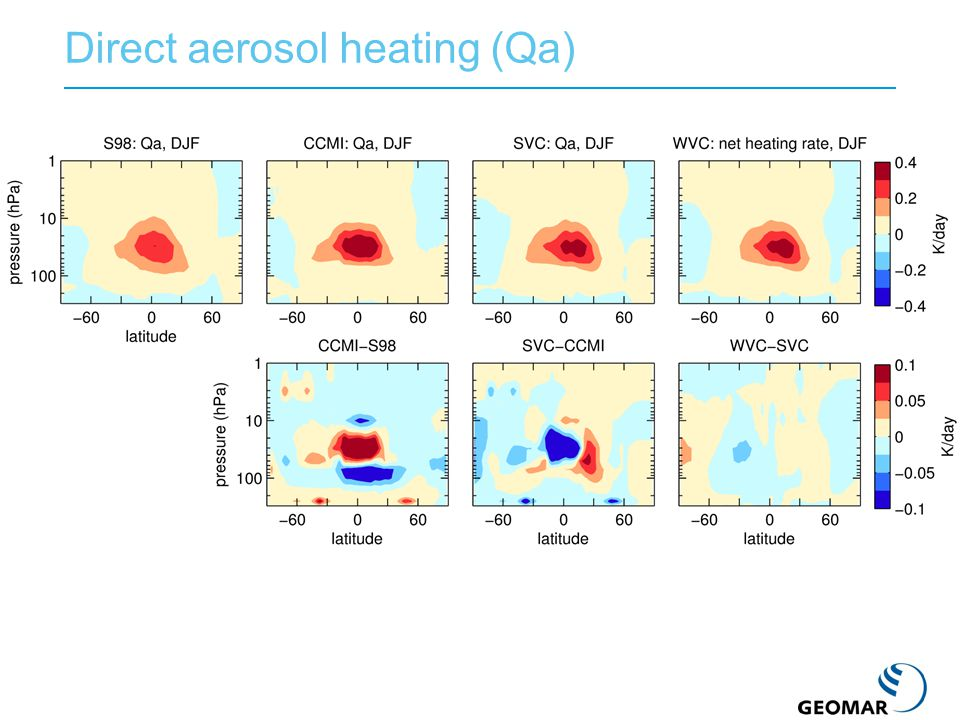 Direct aerosol heating (Qa)