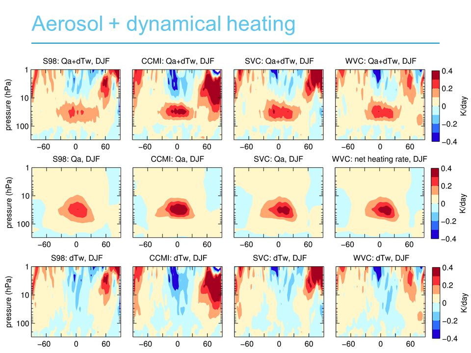 Aerosol + dynamical heating