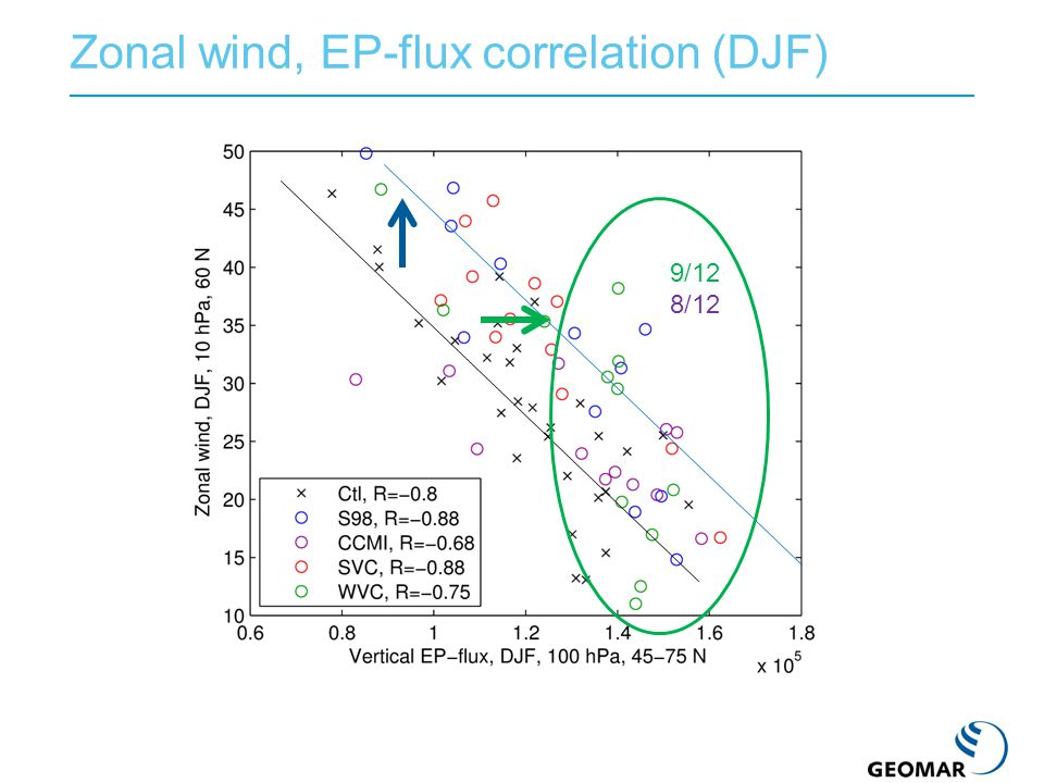 Zonal wind, EP-flux correlation (DJF) 9/12 8/12