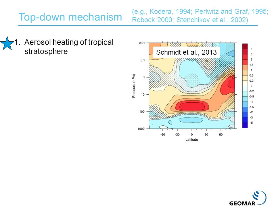 Top-down mechanism 1.Aerosol heating of tropical stratosphere 2.Enhanced meridional T gradient 3.Anomalously strong polar winter vortex 4.Downward propagation of positive NAM signal projects on surface NAO Thermal wind balance Strat-trop coupling Direct consequence (e.g., Kodera, 1994; Perlwitz and Graf, 1995; Robock 2000; Stenchikov et al., 2002) Schmidt et al., 2013