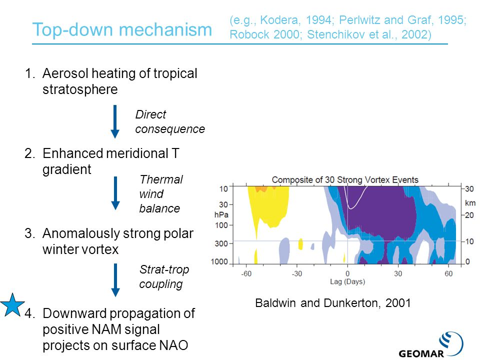 Top-down mechanism 1.Aerosol heating of tropical stratosphere 2.Enhanced meridional T gradient 3.Anomalously strong polar winter vortex 4.Downward propagation of positive NAM signal projects on surface NAO Thermal wind balance Strat-trop coupling Direct consequence Baldwin and Dunkerton, 2001 (e.g., Kodera, 1994; Perlwitz and Graf, 1995; Robock 2000; Stenchikov et al., 2002)