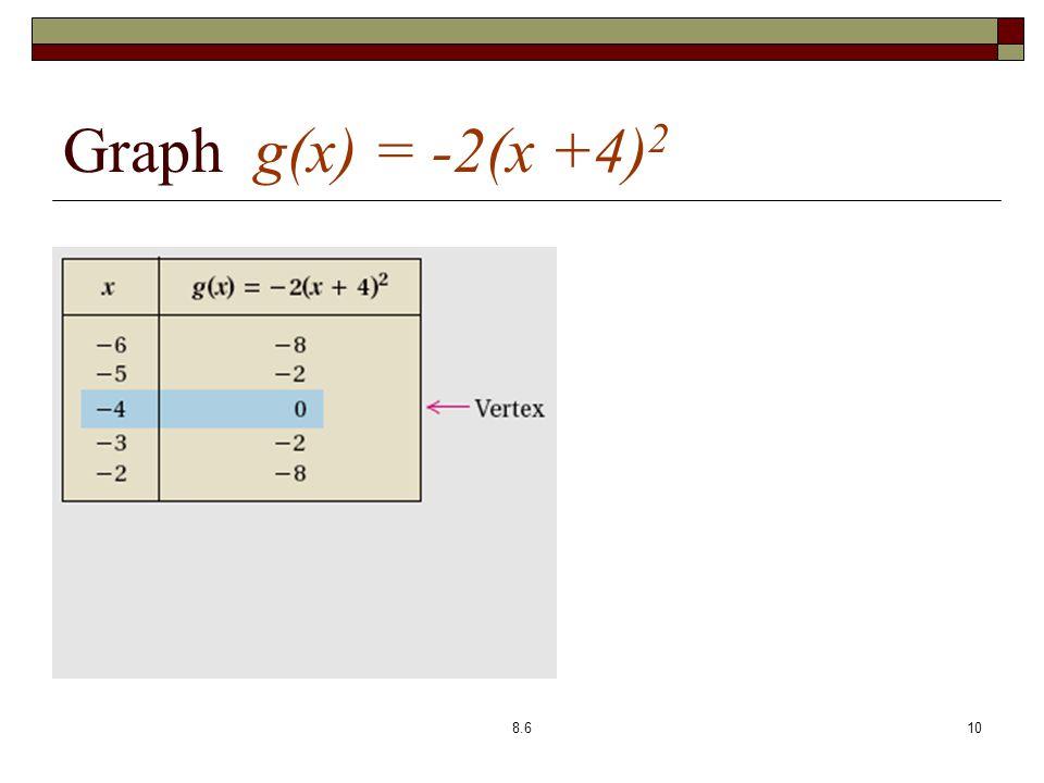 Graph g(x) = -2(x +4) 2 8.610