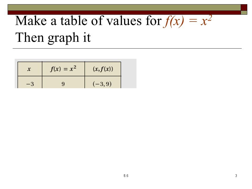 Make a table of values for f(x) = x 2 Then graph it 8.63
