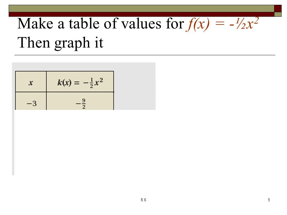 Make a table of values for f(x) = -½x 2 Then graph it 8.65