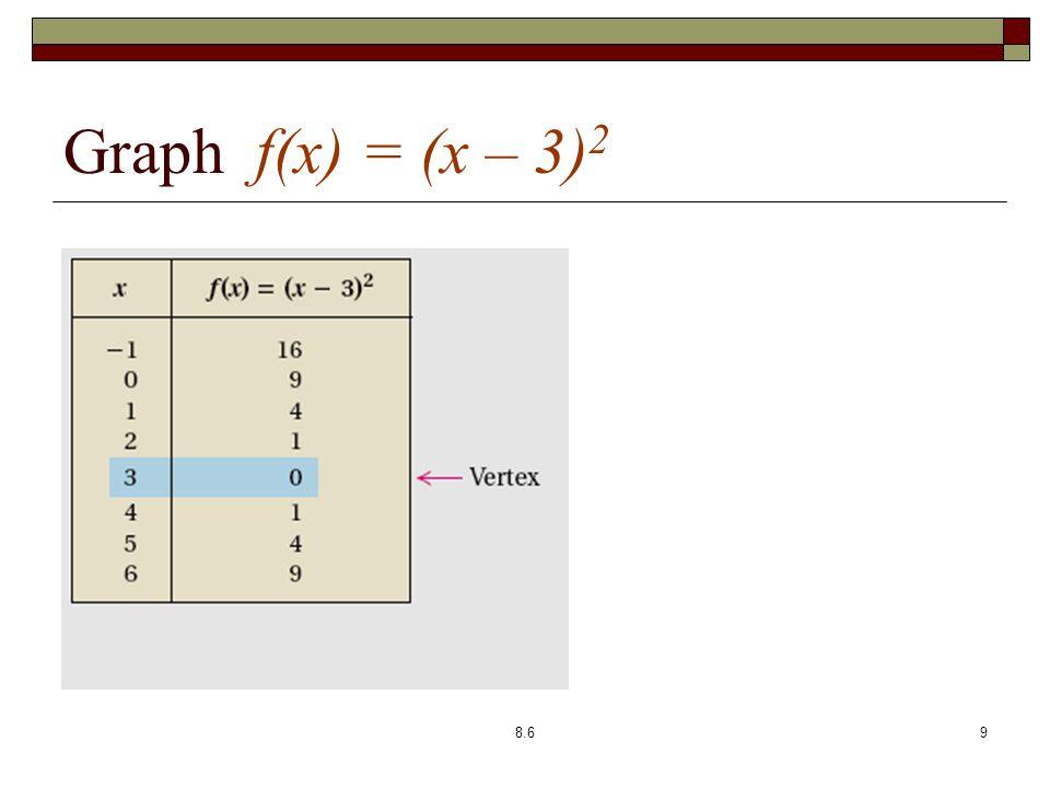 Graph f(x) = (x – 3) 2 8.69