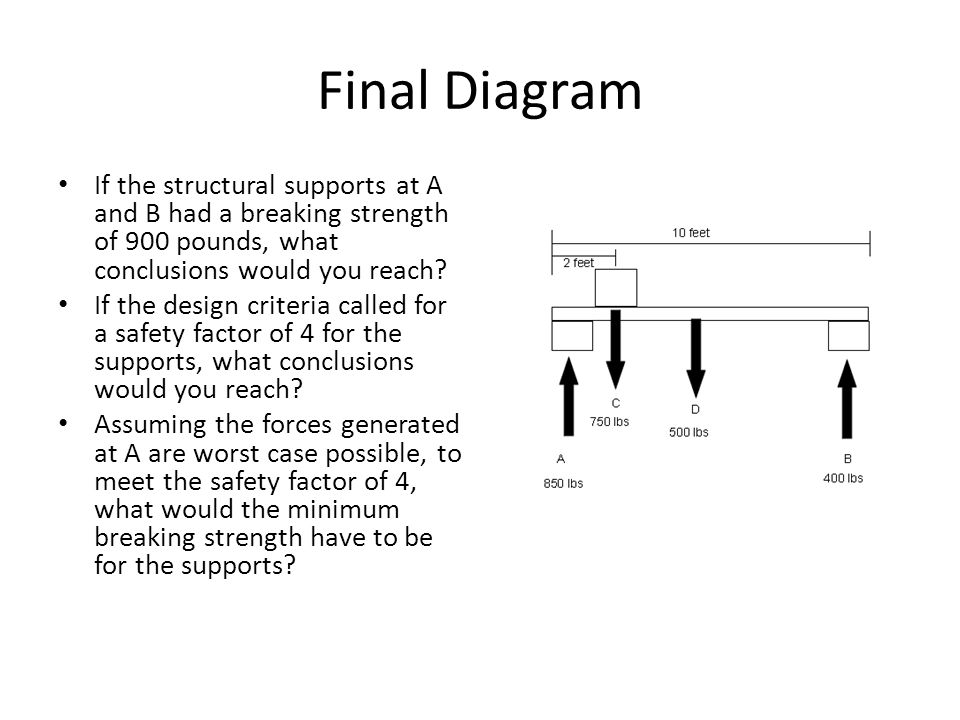 Final Diagram If the structural supports at A and B had a breaking strength of 900 pounds, what conclusions would you reach.