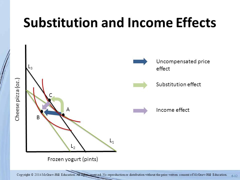 6-12 Substitution and Income Effects Frozen yogurt (pints) Cheese pizza (oz.) L1L1 C A L2L2 B L3L3 Uncompensated price effect Income effect Substitution effect Copyright © 2014 McGraw-Hill Education.