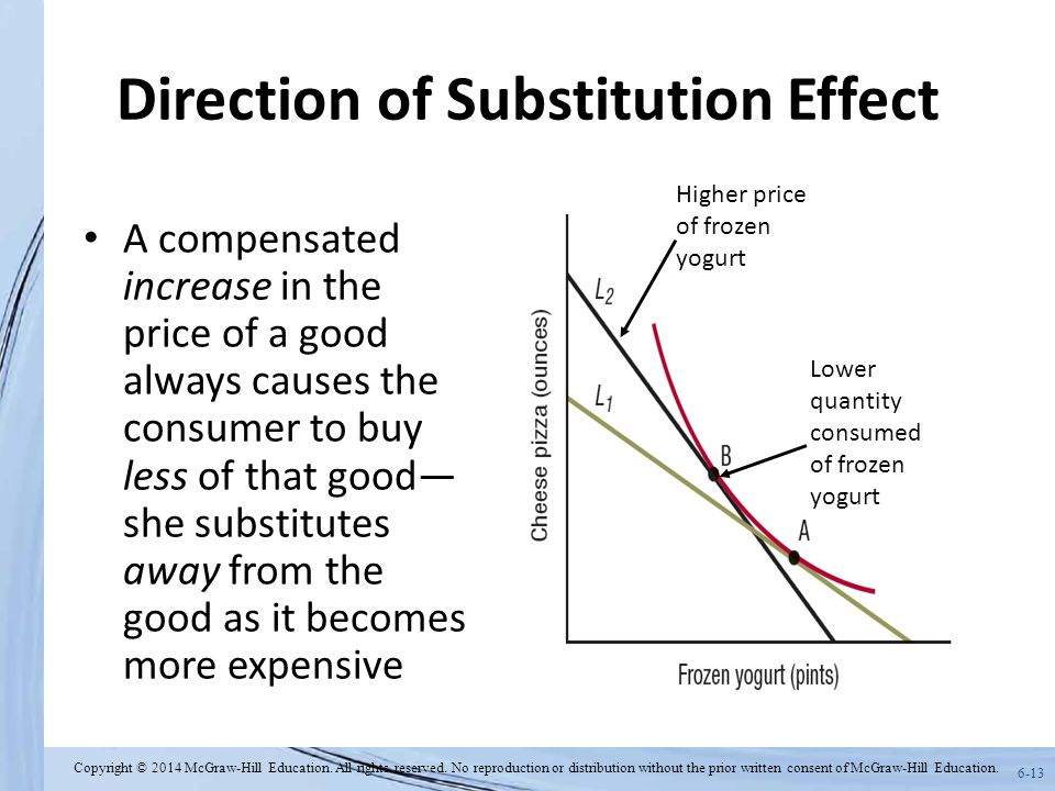 6-13 Direction of Substitution Effect A compensated increase in the price of a good always causes the consumer to buy less of that good— she substitutes away from the good as it becomes more expensive Higher price of frozen yogurt Lower quantity consumed of frozen yogurt Copyright © 2014 McGraw-Hill Education.