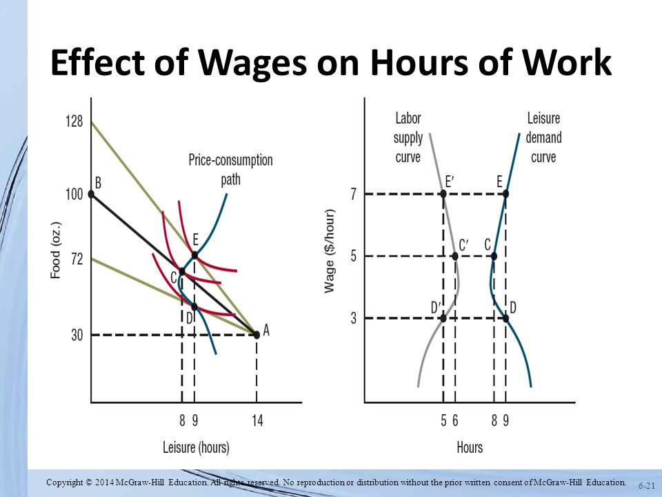 6-21 Effect of Wages on Hours of Work Copyright © 2014 McGraw-Hill Education.