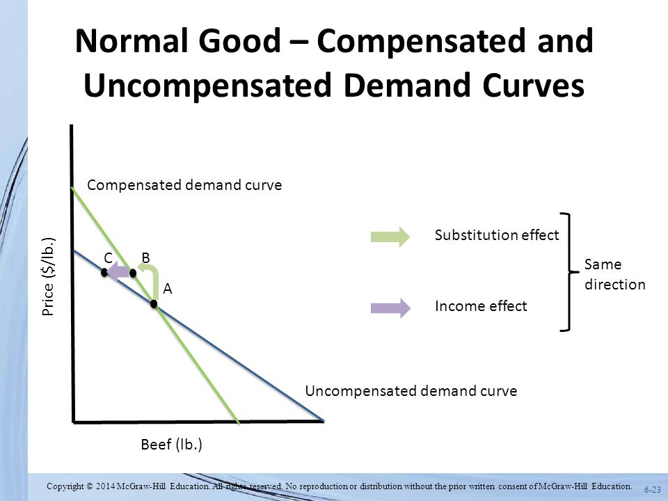 6-23 Normal Good – Compensated and Uncompensated Demand Curves Beef (lb.) Price ($/lb.) Uncompensated demand curve A Compensated demand curve C Income