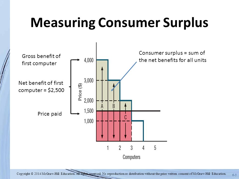 6-5 Measuring Consumer Surplus Gross benefit of first computer Price paid Net benefit of first computer = $2,500 Consumer surplus = sum of the net benefits for all units Copyright © 2014 McGraw-Hill Education.