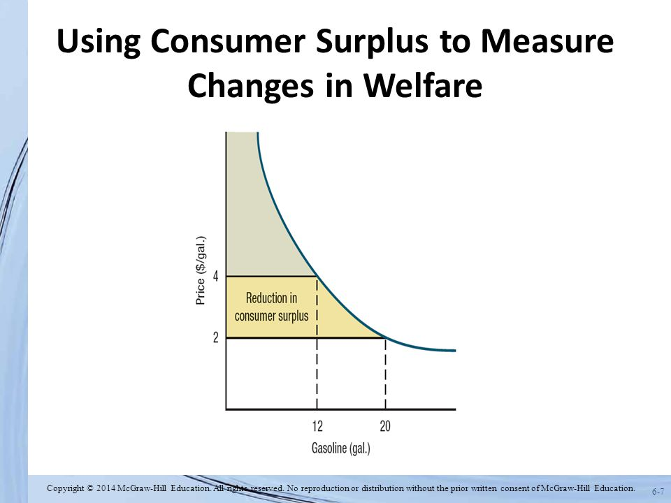 6-7 Using Consumer Surplus to Measure Changes in Welfare Copyright © 2014 McGraw-Hill Education. All rights reserved. No reproduction or distribution