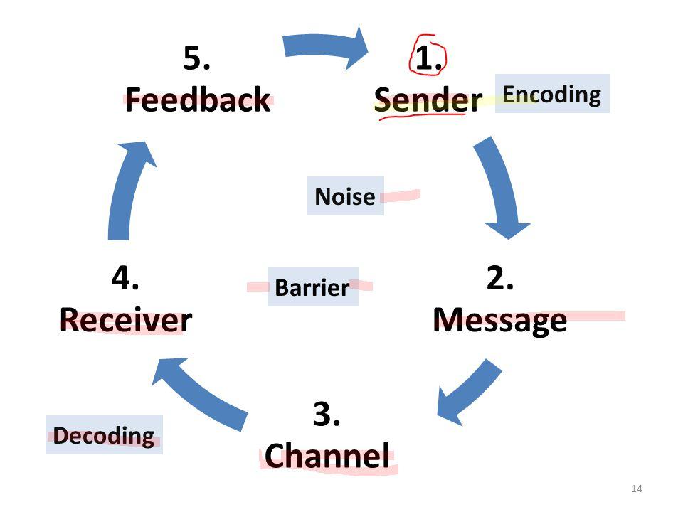 14 1. Sender 2. Message 3. Channel 4. Receiver 5. Feedback Noise Barrier Decoding Encoding