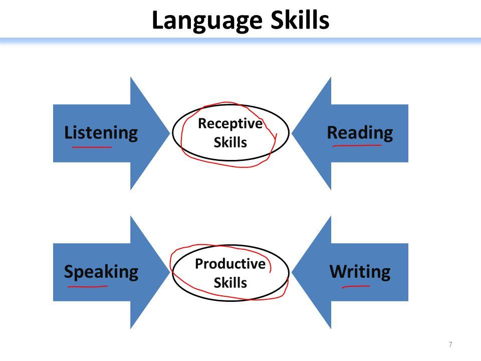 Language Skills 7 Listening Reading Speaking Writing Receptive Skills Productive Skills
