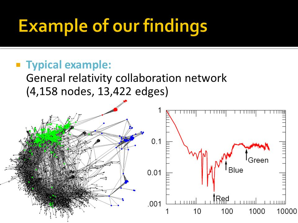  Typical example: General relativity collaboration network (4,158 nodes, 13,422 edges)