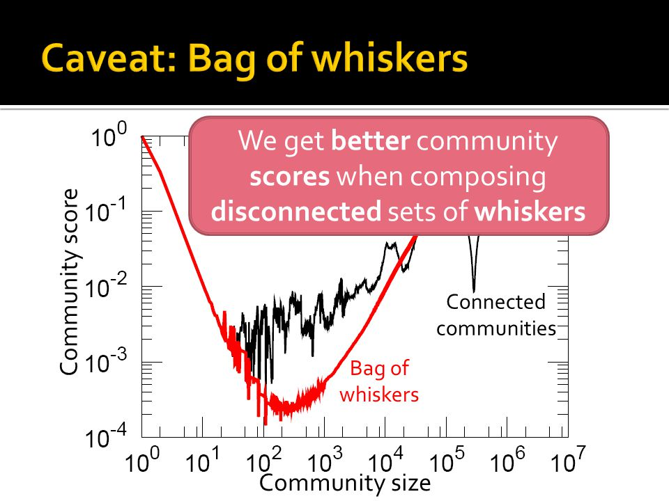Community score Community size We get better community scores when composing disconnected sets of whiskers Connected communities Bag of whiskers