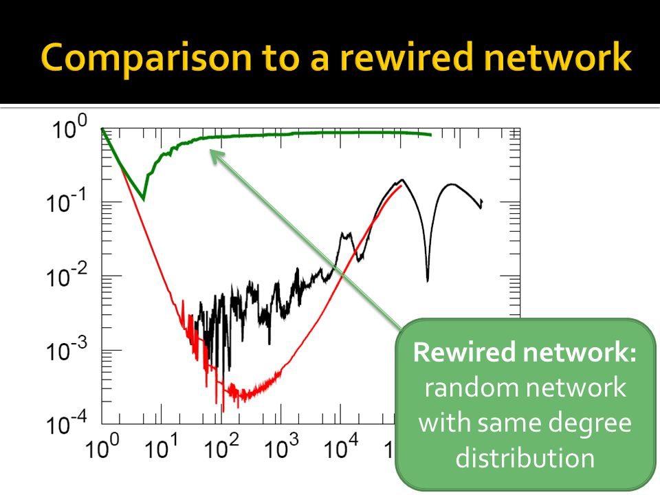 Rewired network: random network with same degree distribution