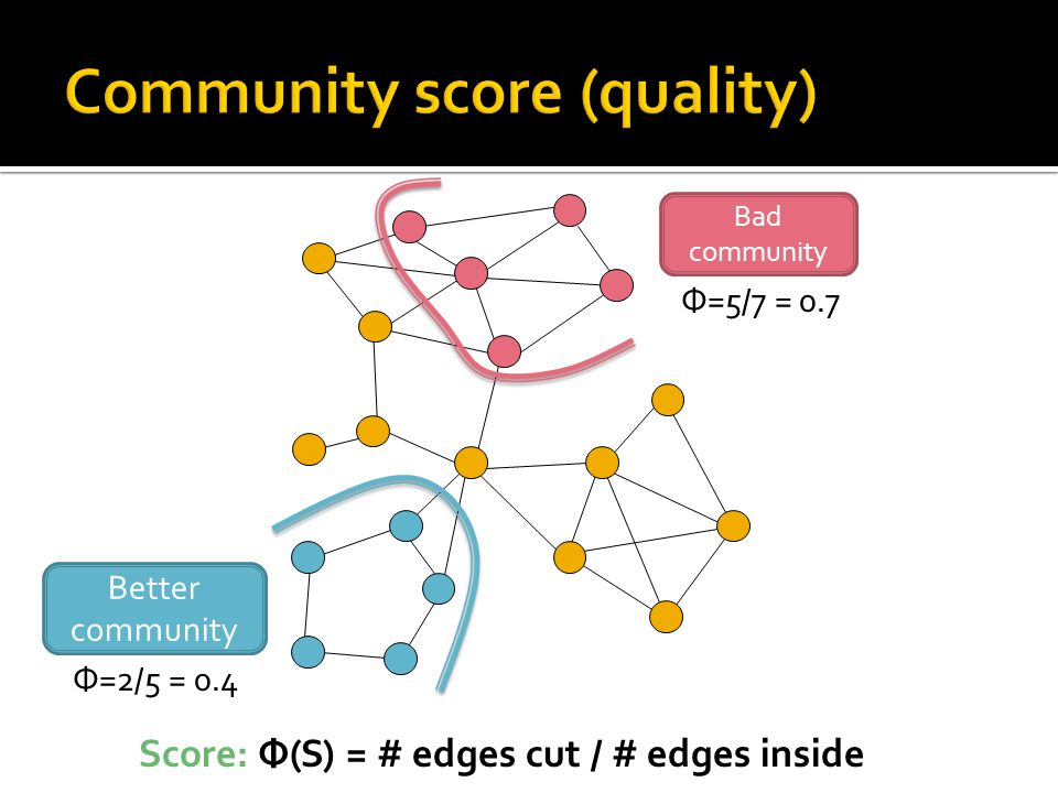 Score: Φ(S) = # edges cut / # edges inside Better community Φ=5/7 = 0.7 Bad community Φ=2/5 = 0.4