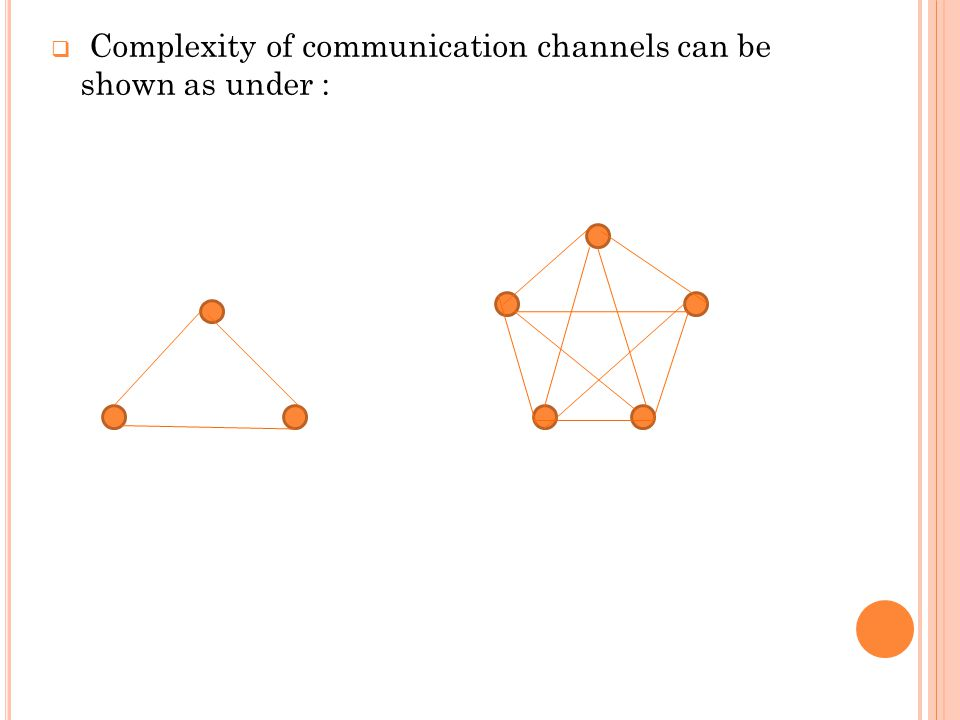  Complexity of communication channels can be shown as under :