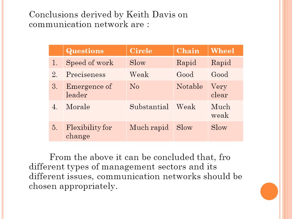 Conclusions derived by Keith Davis on communication network are : From the above it can be concluded that, fro different types of management sectors and its different issues, communication networks should be chosen appropriately.