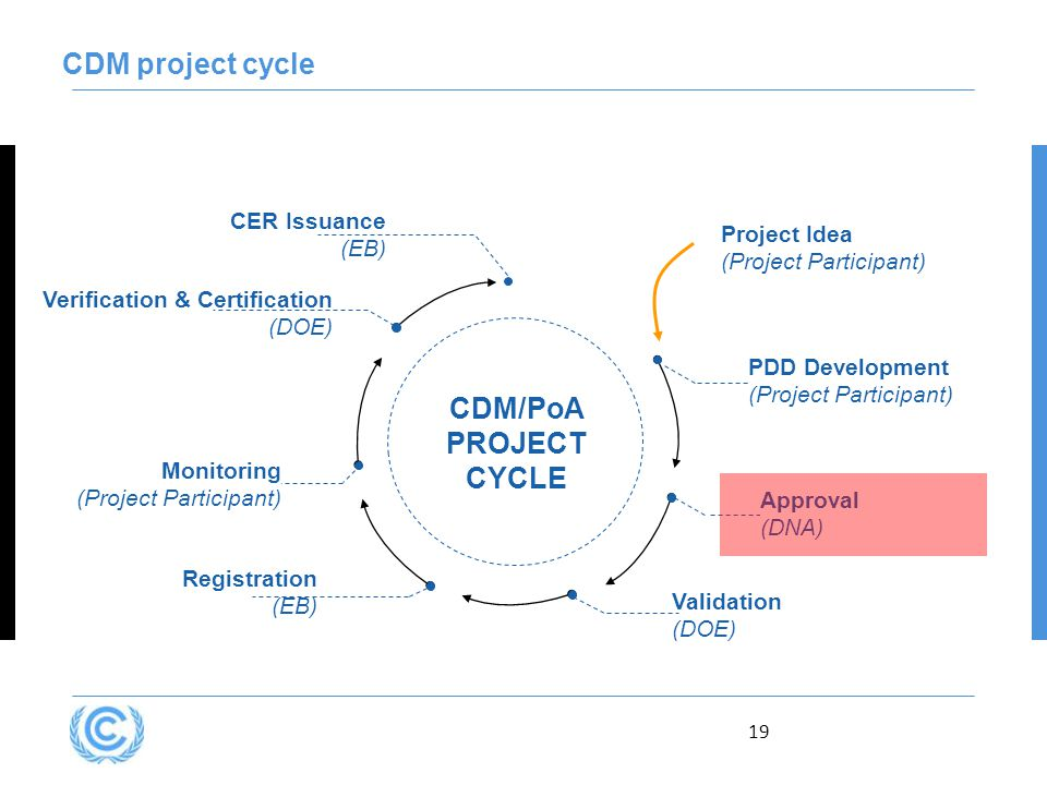 19 CDM project cycle Verification & Certification (DOE) CDM/PoA PROJECT CYCLE Approval (DNA) Registration (EB) Monitoring (Project Participant) CER Is