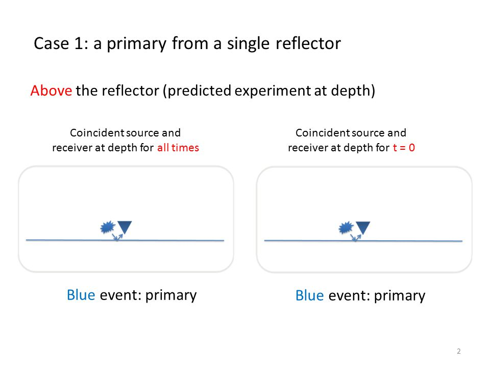 2 Above the reflector (predicted experiment at depth) Coincident source and receiver at depth for all times Coincident source and receiver at depth for t = 0 Blue event: primary Case 1: a primary from a single reflector