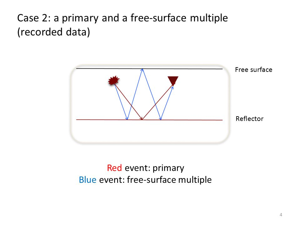 Above the reflector (predicted experiment at depth) 5 Coincident source and receiver at depth for all times Coincident source and receiver at depth for t = 0 Red event: primary Blue event: free-surface multiple Case 2: a primary and a free-surface multiple Red event: primary