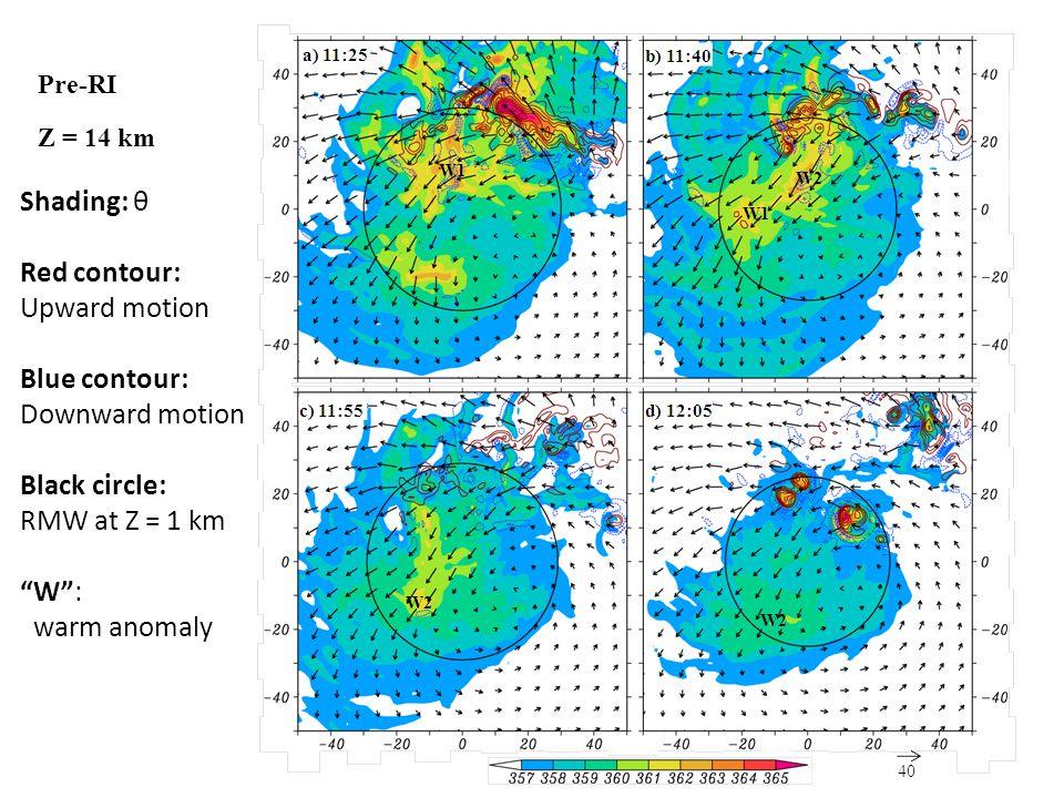 Pre-RI Shading: θ Red contour: Upward motion Blue contour: Downward motion Black circle: RMW at Z = 1 km W : warm anomaly Z = 14 km