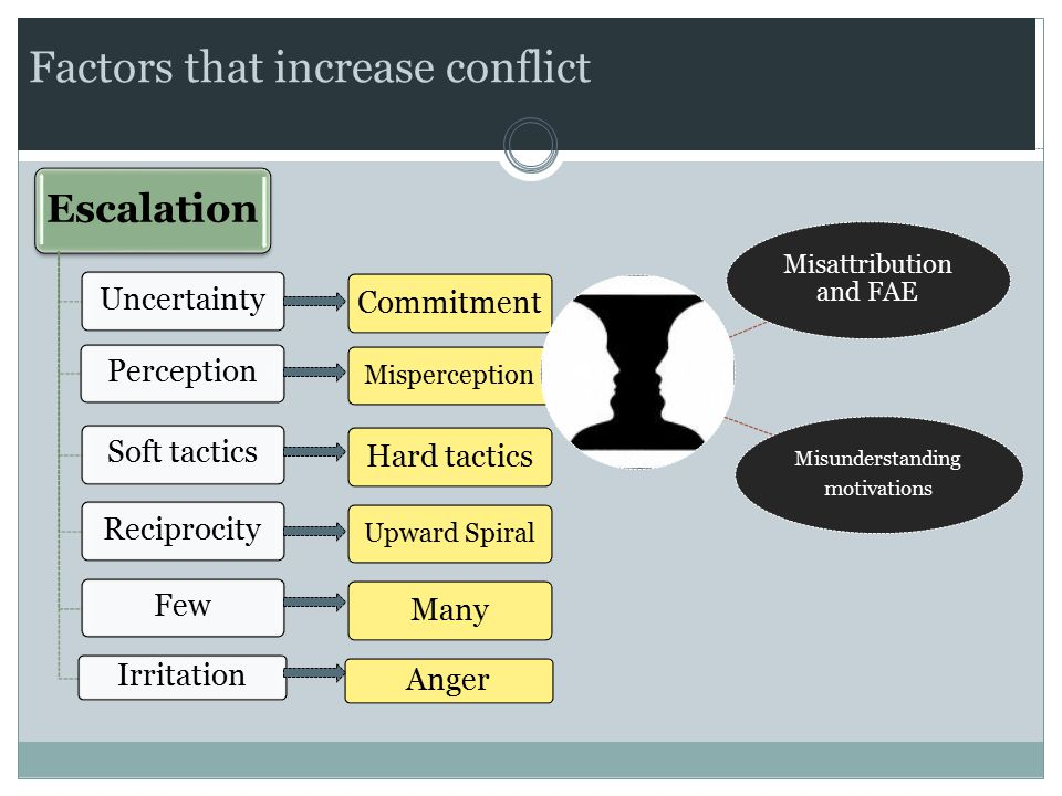 Factors that increase conflict Escalation UncertaintyPerceptionSoft tacticsReciprocityFew Irritation Commitment Misperception Hard tactics Upward Spir